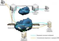Использование VoIP шлюза в корпоративной сети связи