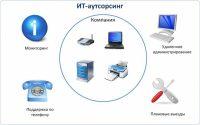Что такое IT аутсорсинг и что в него входит?